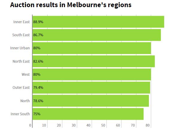 Melbourne Graph