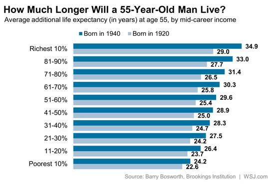 Rich Live Longer_3