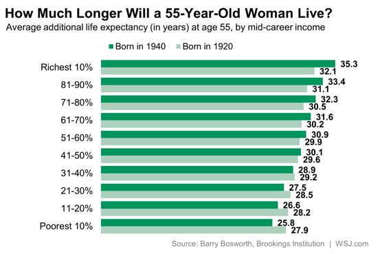 Rich Live Longer_4