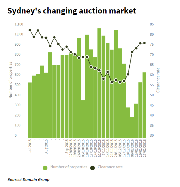 Sydney Auction2