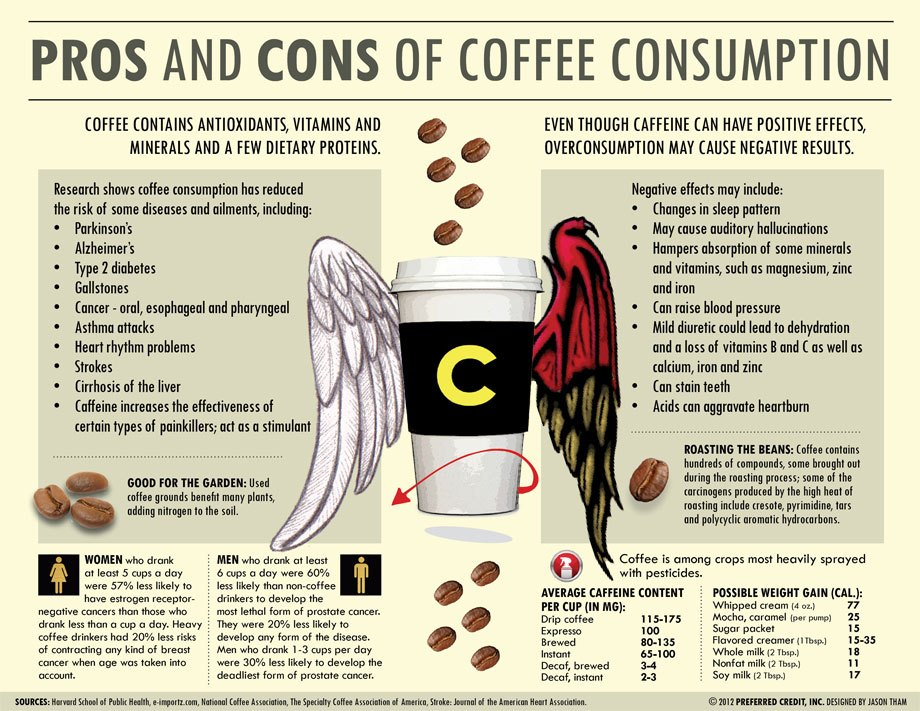pros-cons-coffee