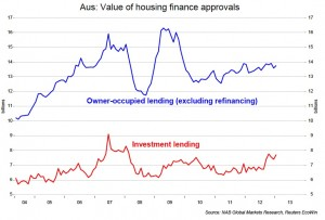Value of housing finance approvals