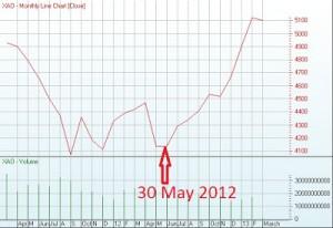 stock valuation1