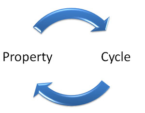 Why does property cycle?  |  Michael Matusik