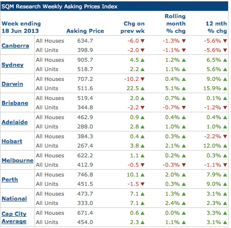 Property Investment Asking prices June 2013