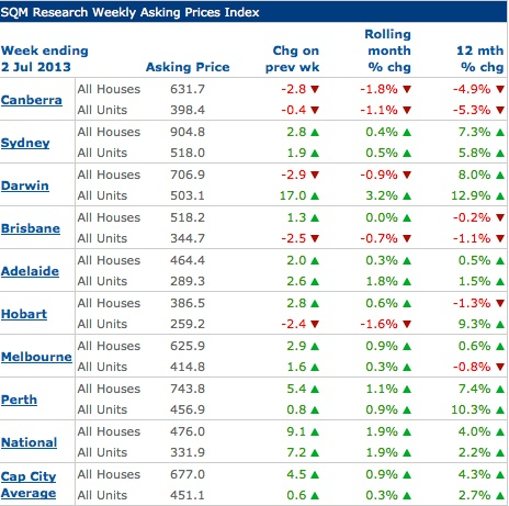 Propertyaskingprices2July2013