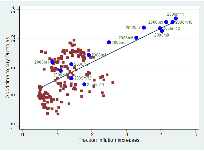 Readiness to spend on durables and inflation expectations