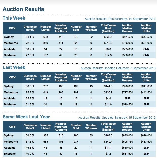 Auction results 14th September