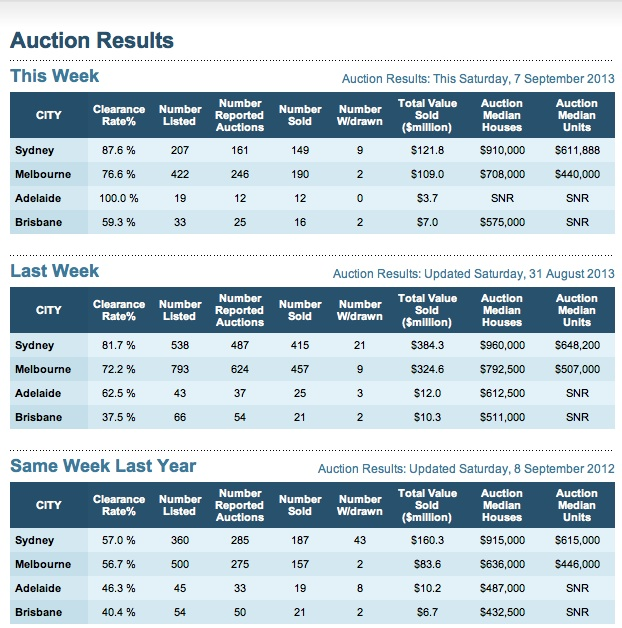AuctionResults7September