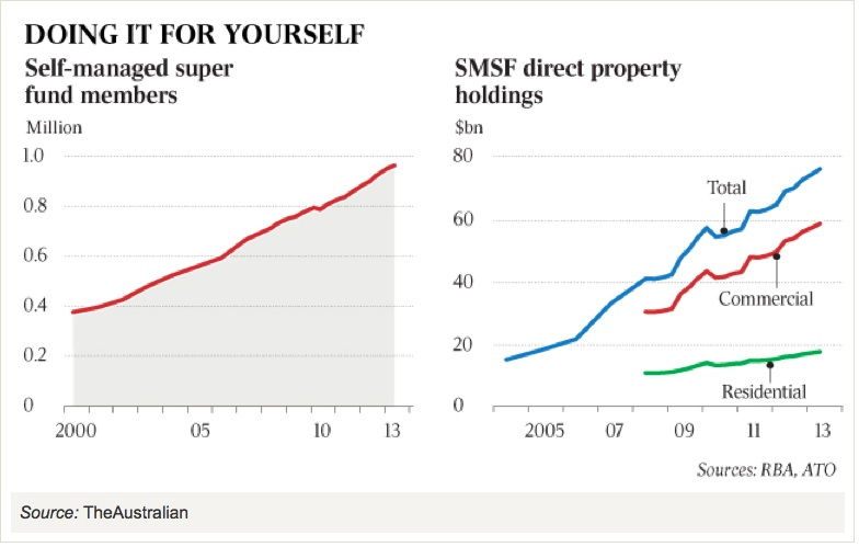 RBA worried because $80 billion goes into SMSF property