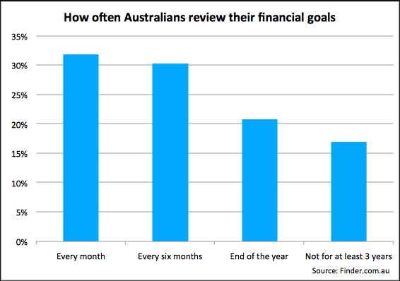 how often australians review their financial goals