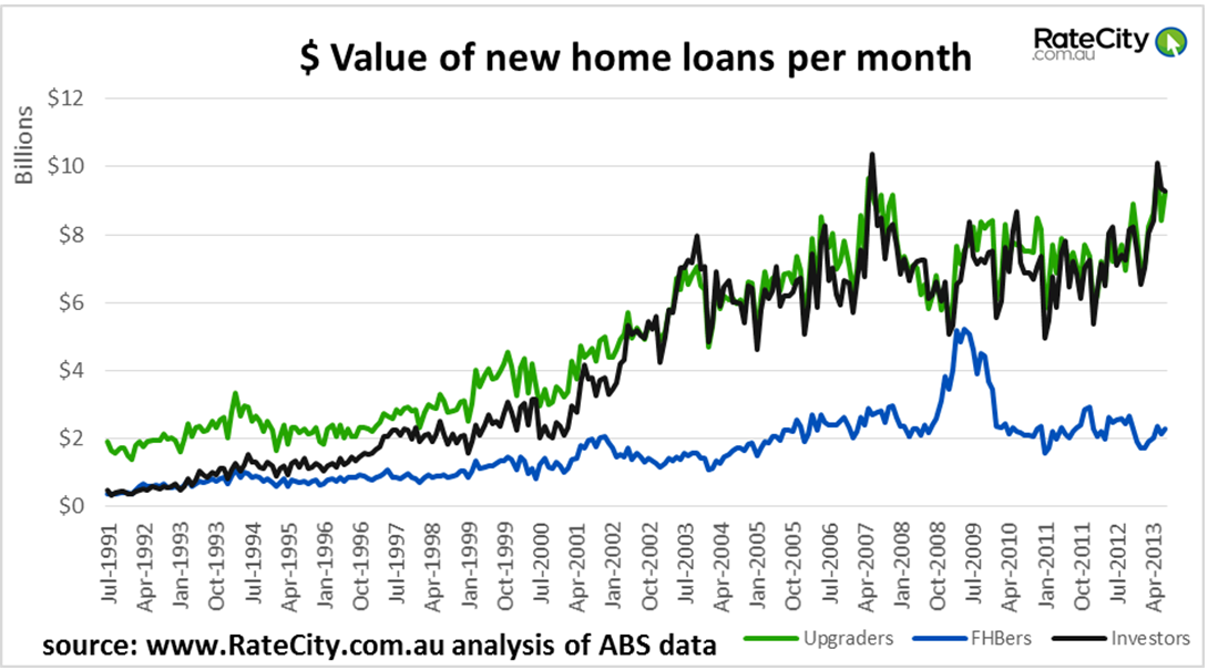 value of new home loans per month