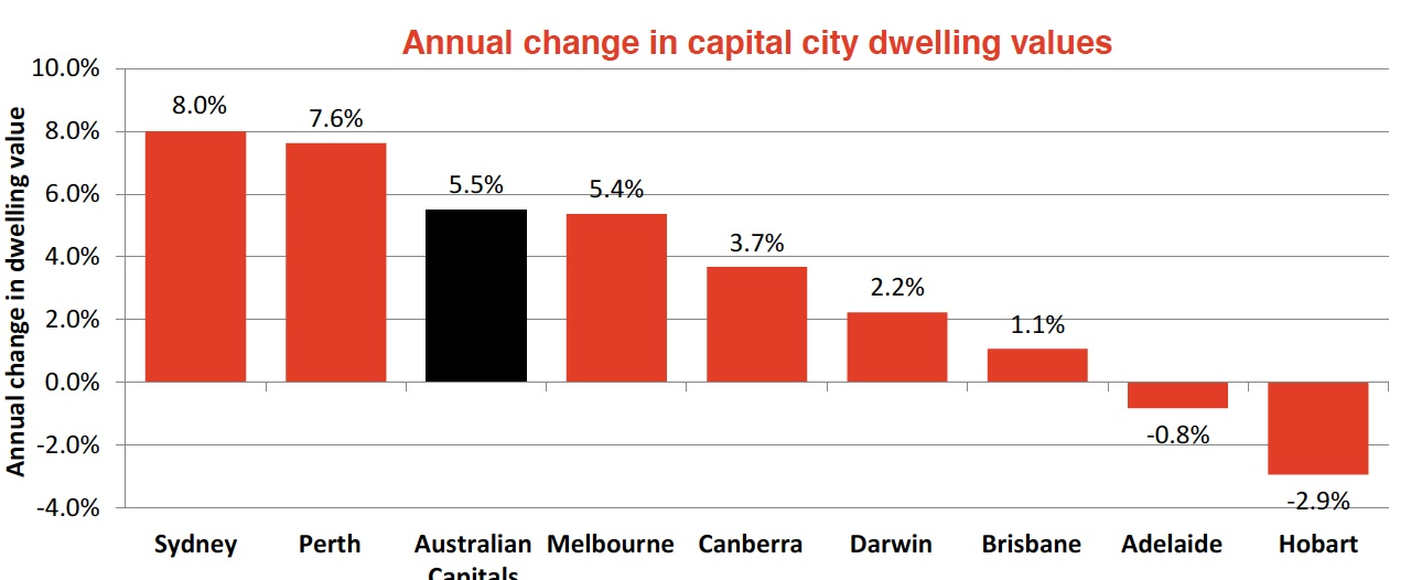 Annual changes in capital city