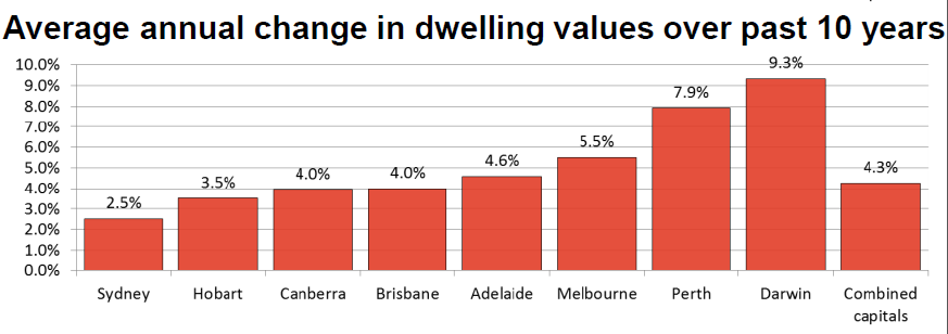 average annual change in dwelling values over past 10 years