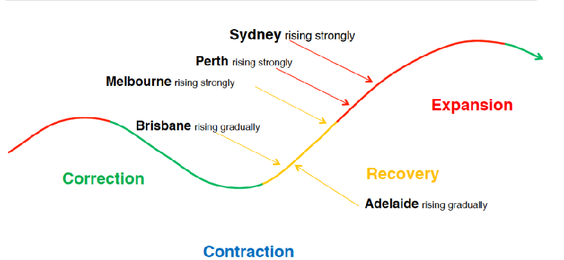 1,000 reasons why Brisbane has entered the next phase of the property cycle. [infographic]