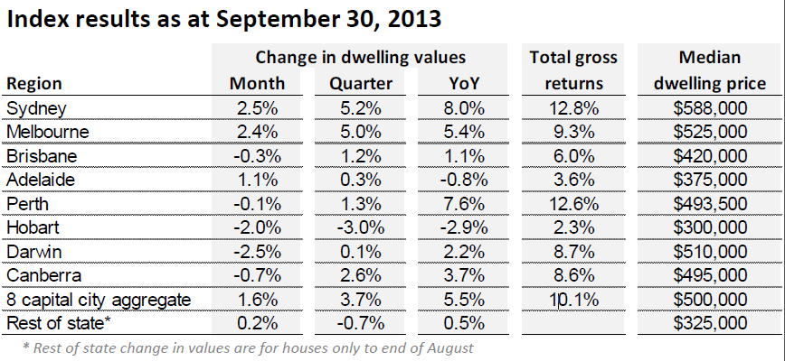 index results as at september 30 2013