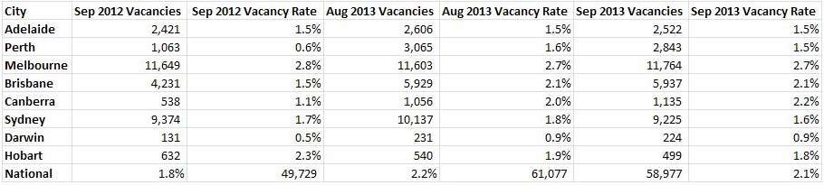 vacancy rate September