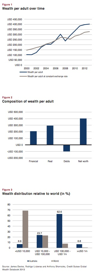 wealth per adult over time