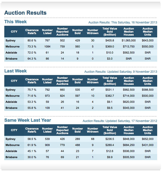 Property auction results 16th November