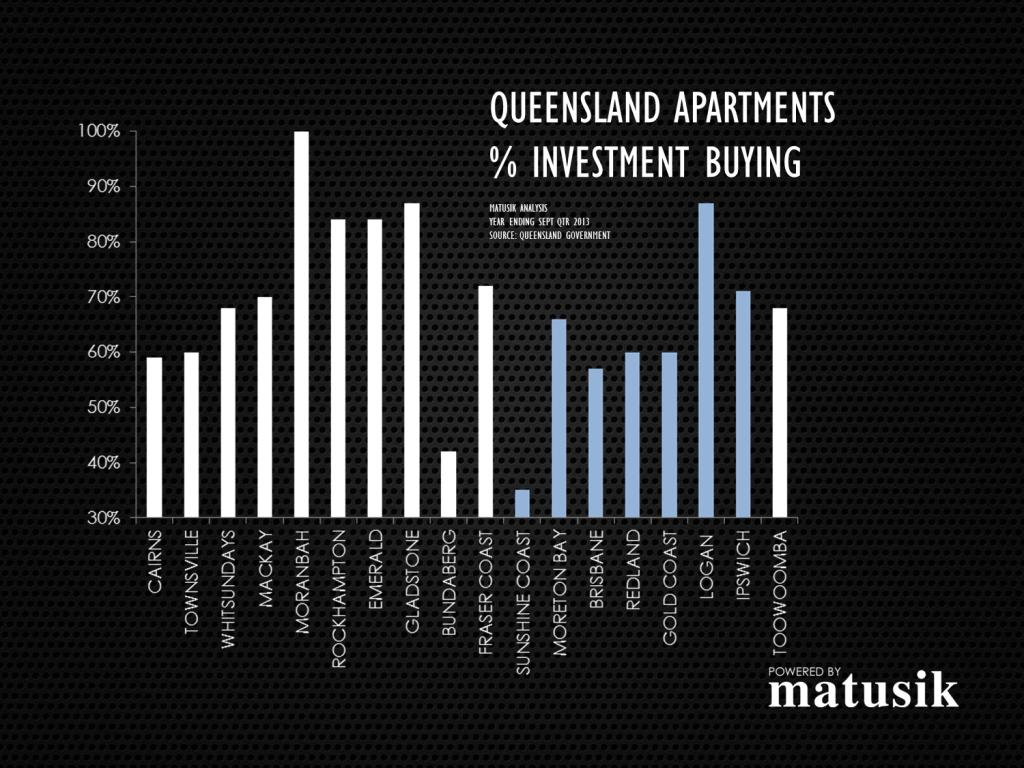 Qld-apartments-investors