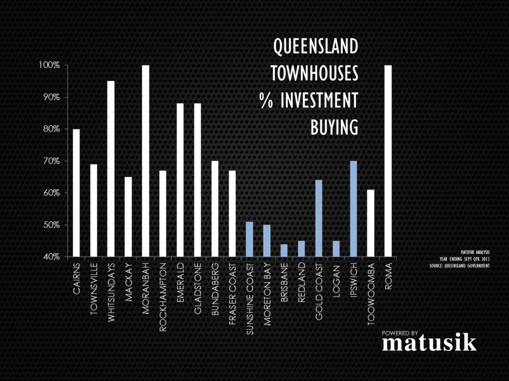 Qld-townhouses-investors