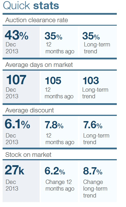 Brisbane property investment quick stats