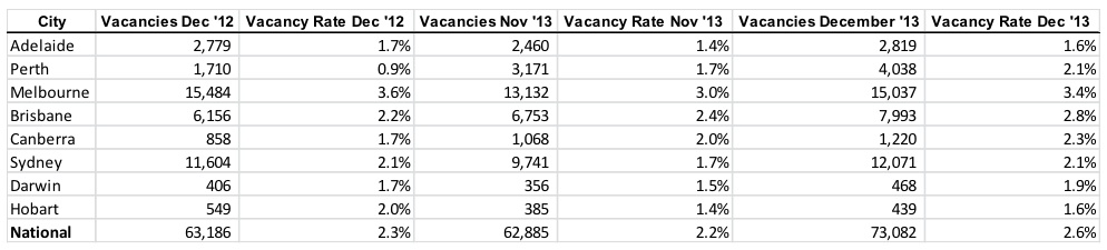 January Property Vacancy Rate