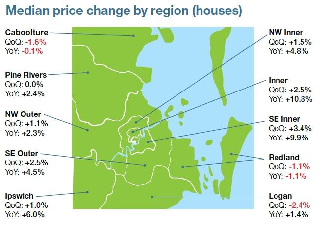 Median change in house prices Brisbane