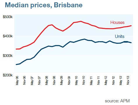 Median property price Brisbane