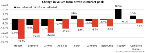 Change in values from previous market peak