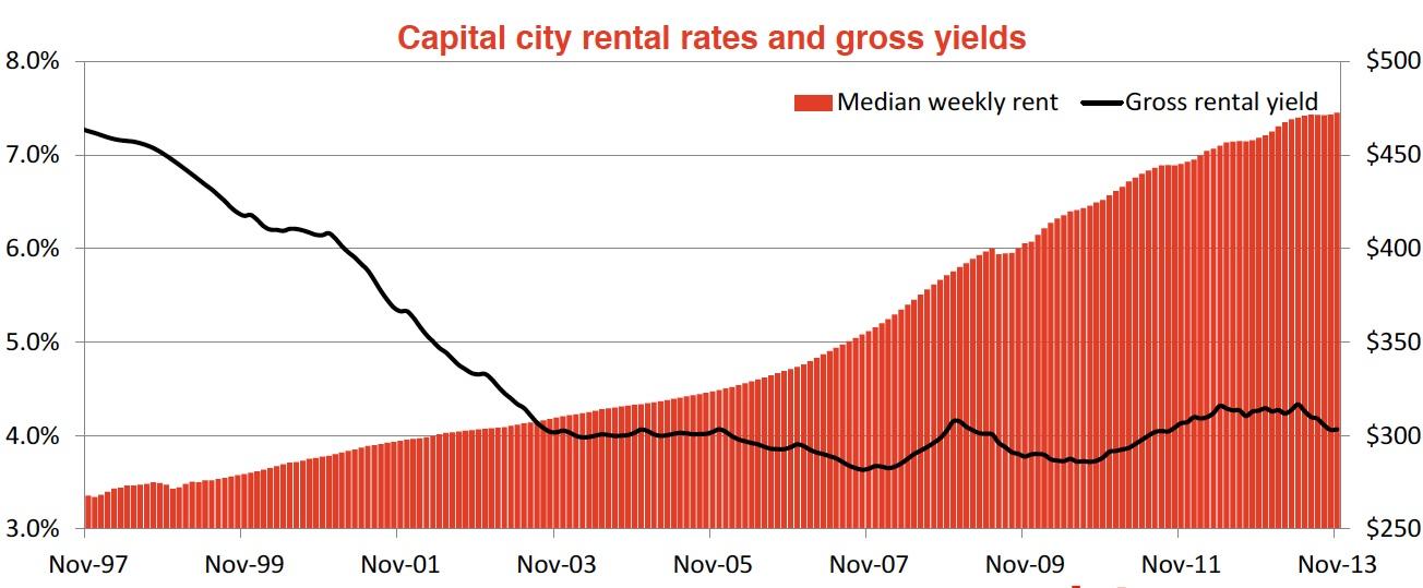 property_rental_yields