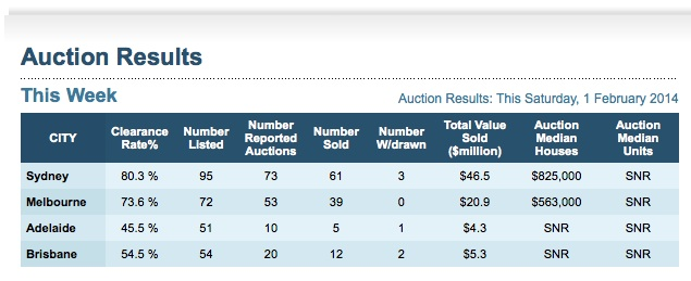Auction clearance 1 Feb
