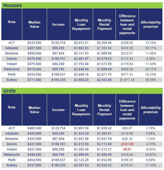Table of housing data