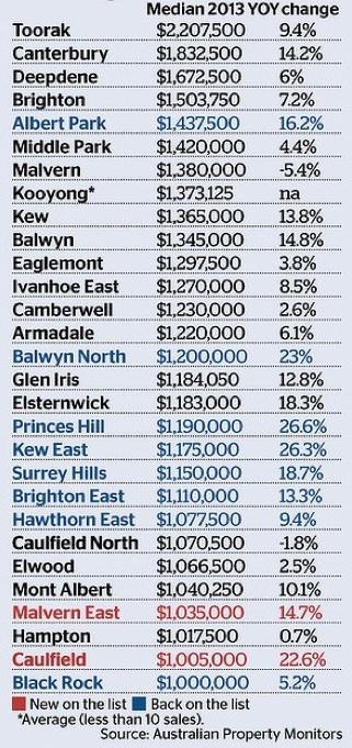 Million Dollar Melbourne Suburbs