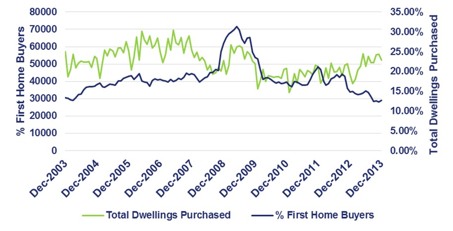 graph of dwellings purchased from 2003 to 2013