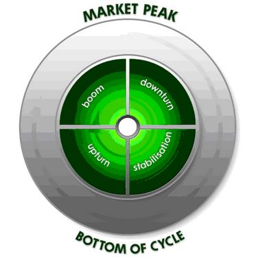 Let's look at the different phases of the property cycle