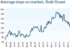 property markets Gold Coast