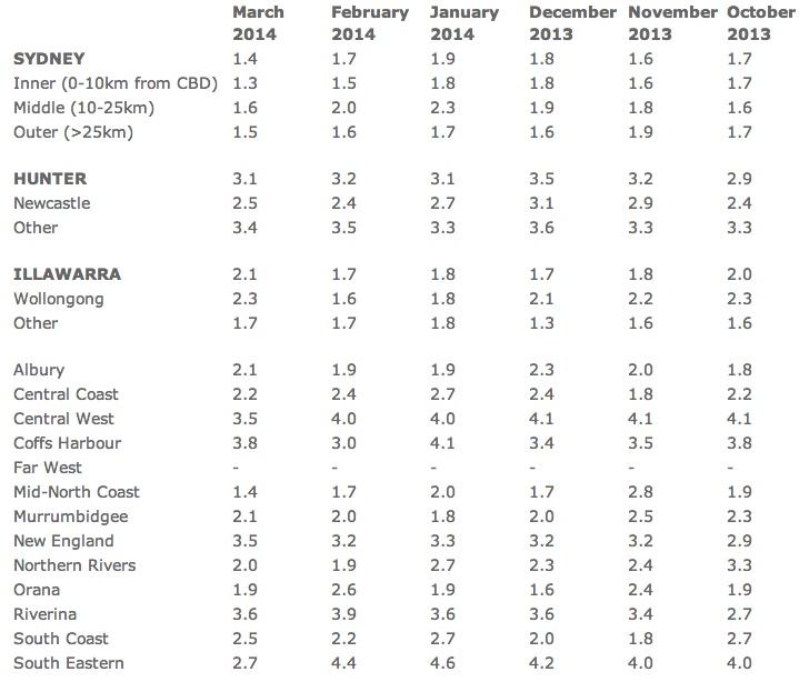 NSW Vacancy rates