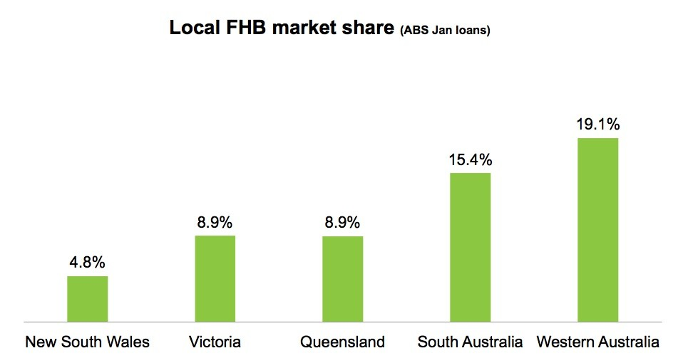 local FHB market share