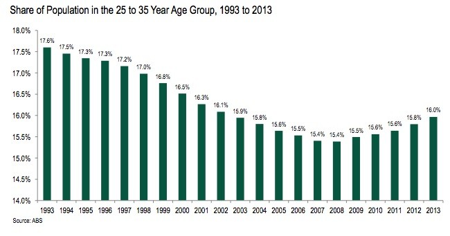 share of population in the 25 to 35 year age group 1993 to 2013