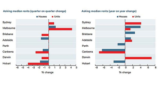 year-on-year-rents