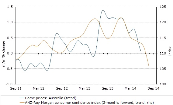 ANZ House Prices