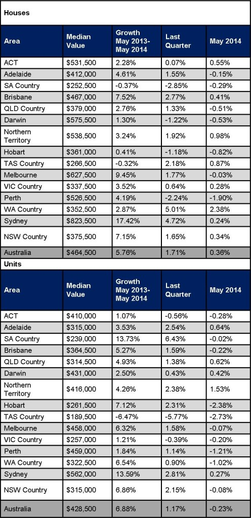 Residential Ppty Growth JE