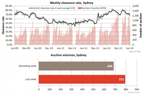 Weekly Clearance rate, Sydney