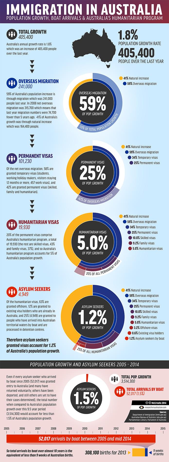 Immigration-in-Australia_Infographic_McCrindle_Full