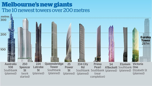 Melbourne's new towers
