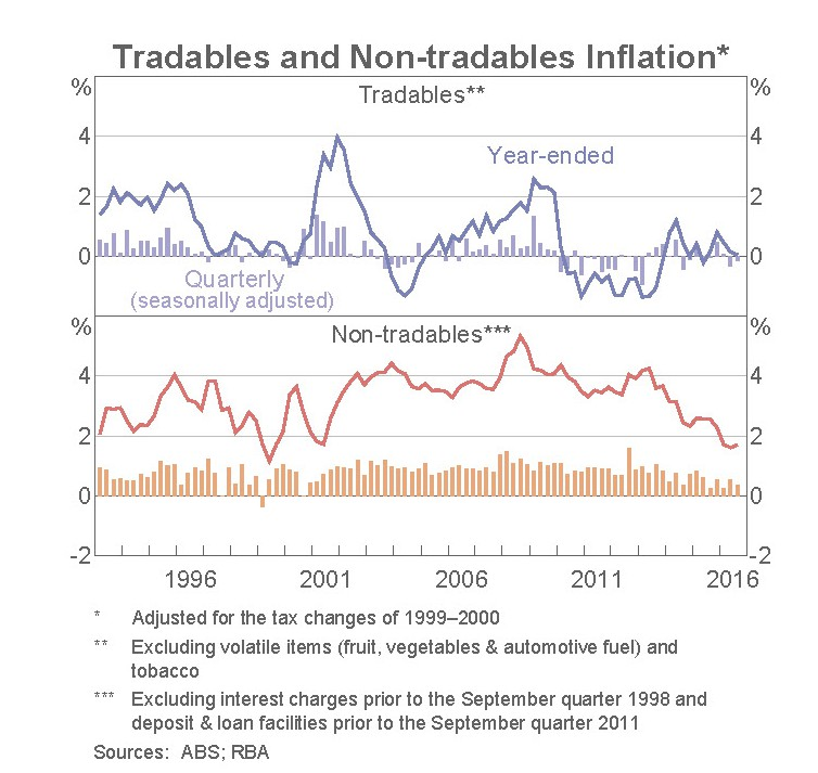 Tradables and non-tradables inflation