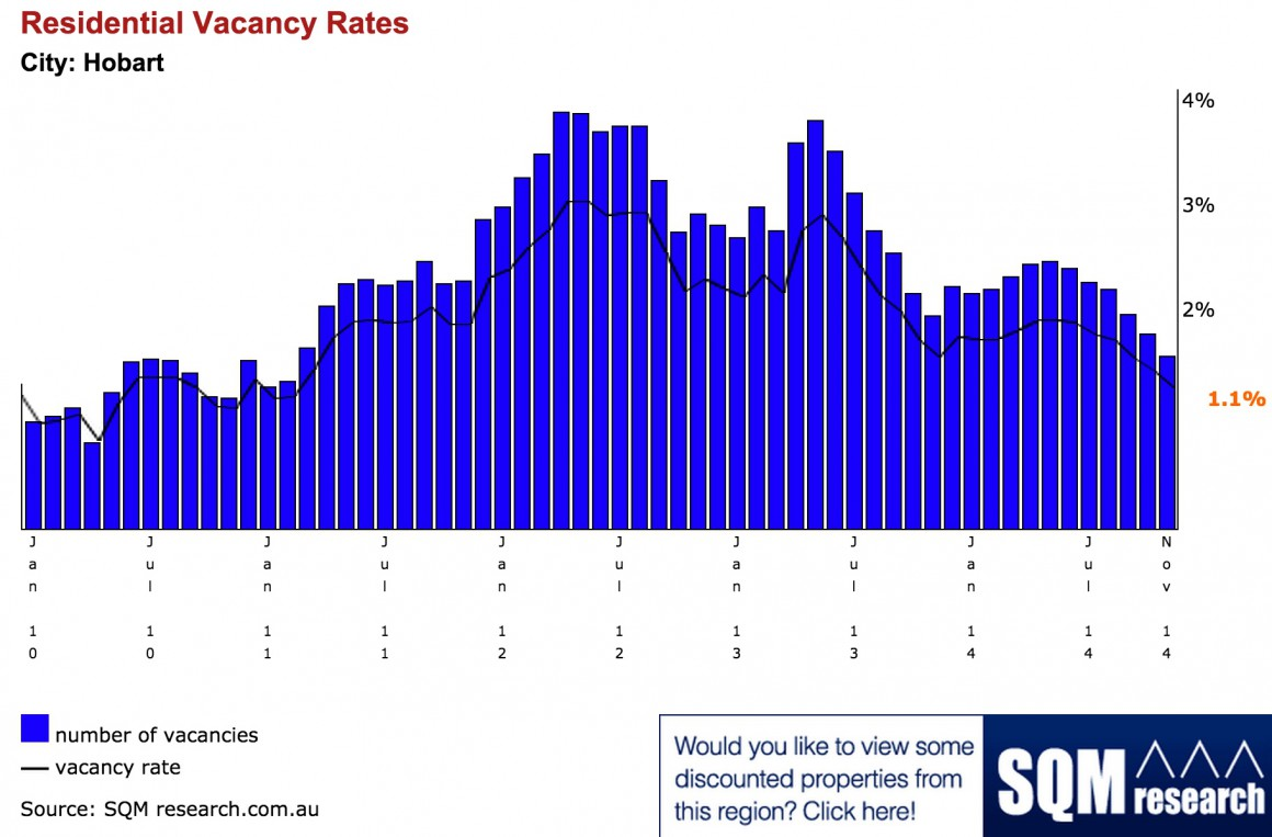Hobart Vacancy rate
