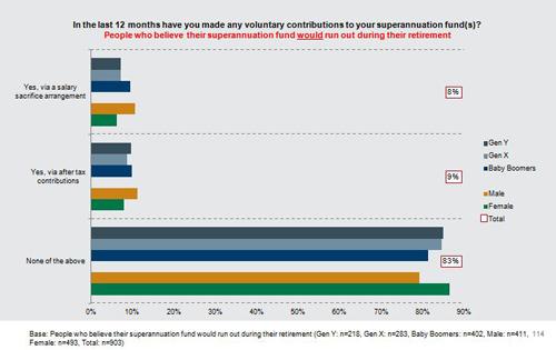 Voluntary-contributions-to-superannuation