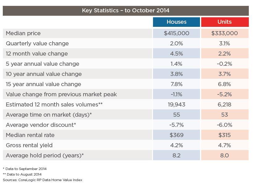 key stats adelaide